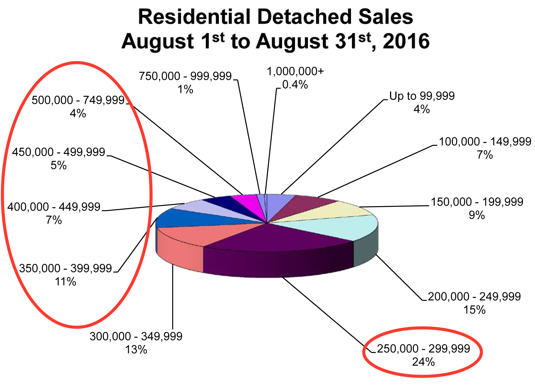 rd-sales-pie-chart-august-2016